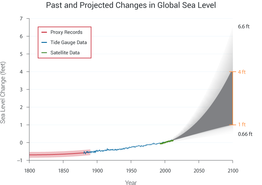 Past and Projected Changes in Global Sea Level