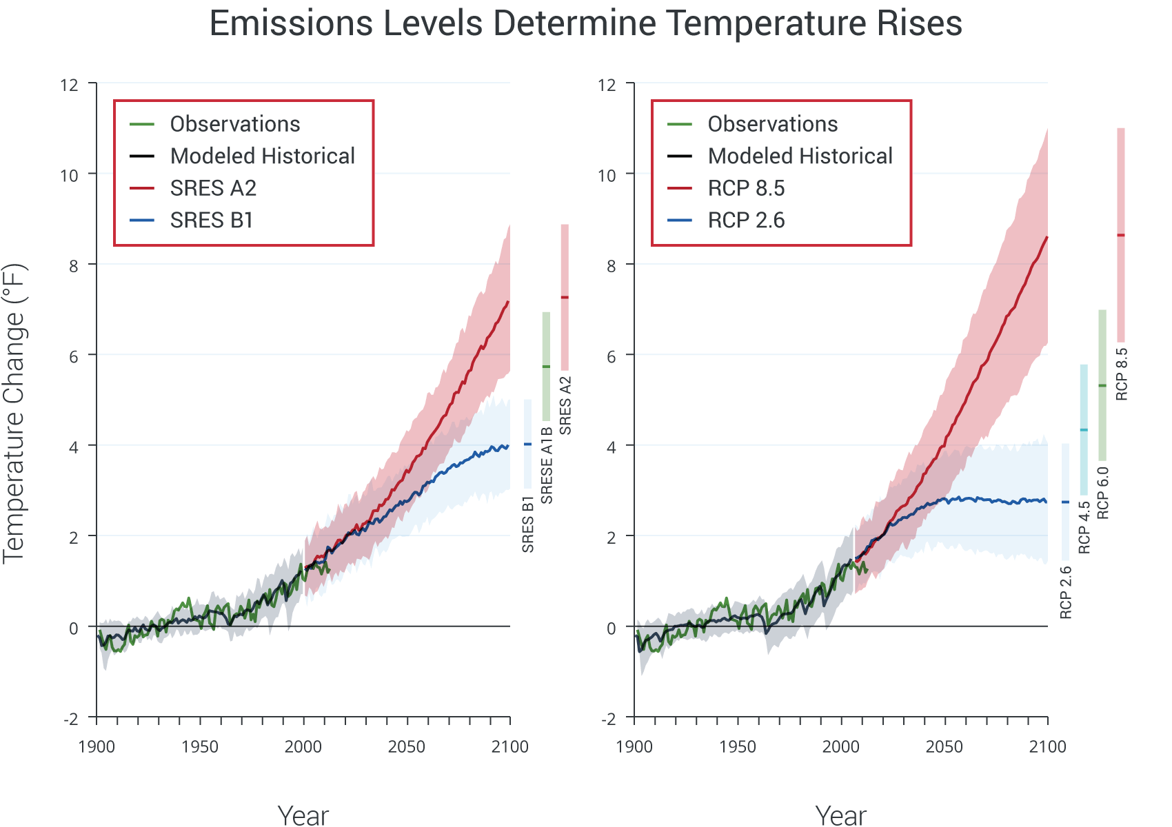 Emissions Levels Determine Temperature Rises