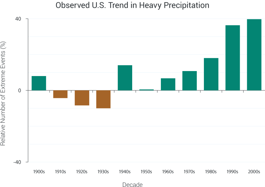 Observed U.S. Trends in Heavy Precipitation