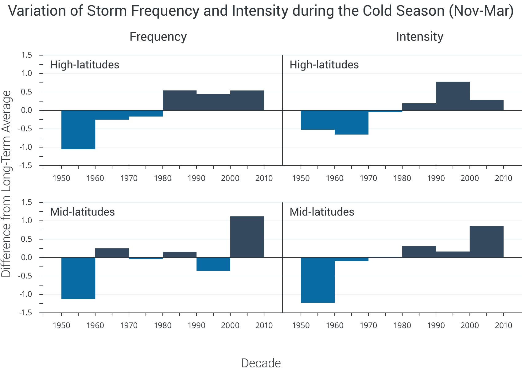 Variation of Storm Frequency and Intensity during the Cold Season (November – March)
