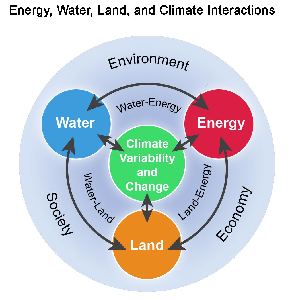 energy water and land national climate assessment figure 10 1 energy water land and climate interactions