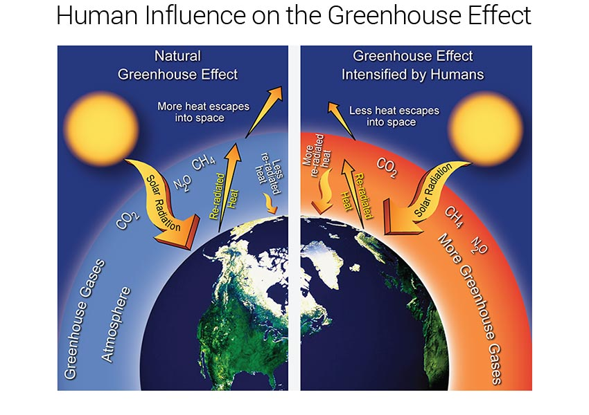 the correlation between greenhouse effects and global warming So far, the average global temperature has gone up by about 08 degrees c (14° f):  but where's the connection with co2, or other greenhouse gases like.
