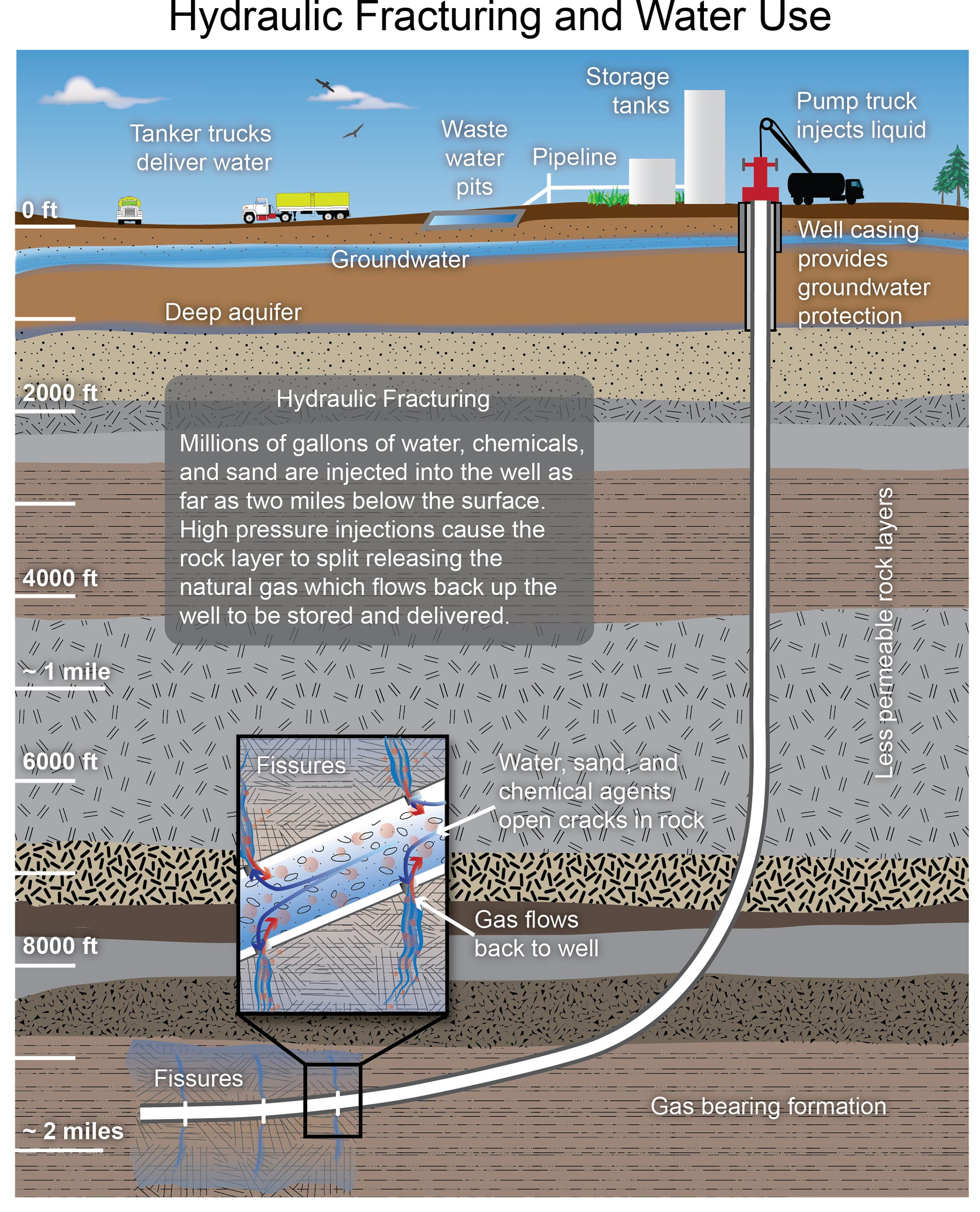 Energy Water And Land National Climate Assessment