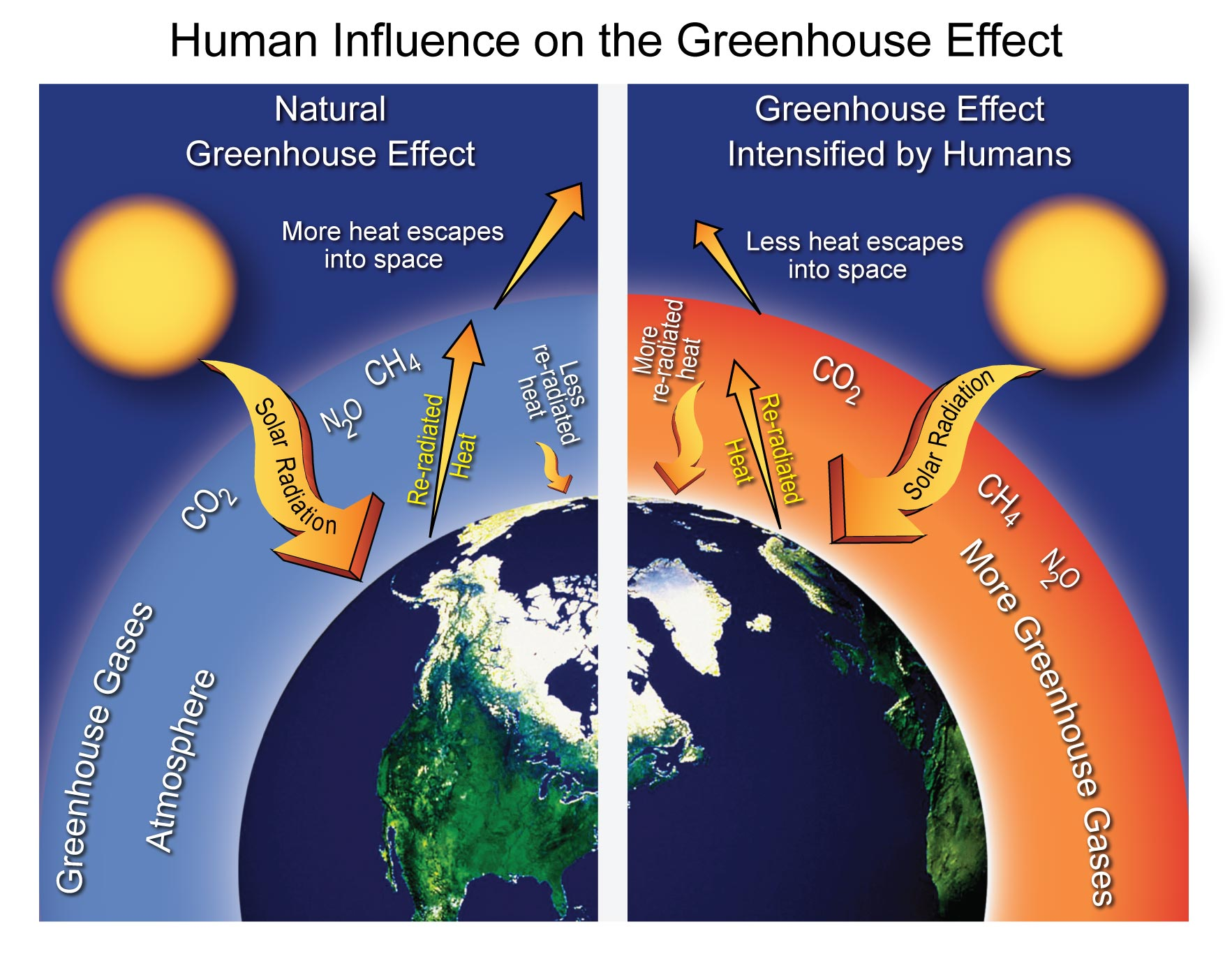 Human influence on the greenhouse effect national for Green housse effect