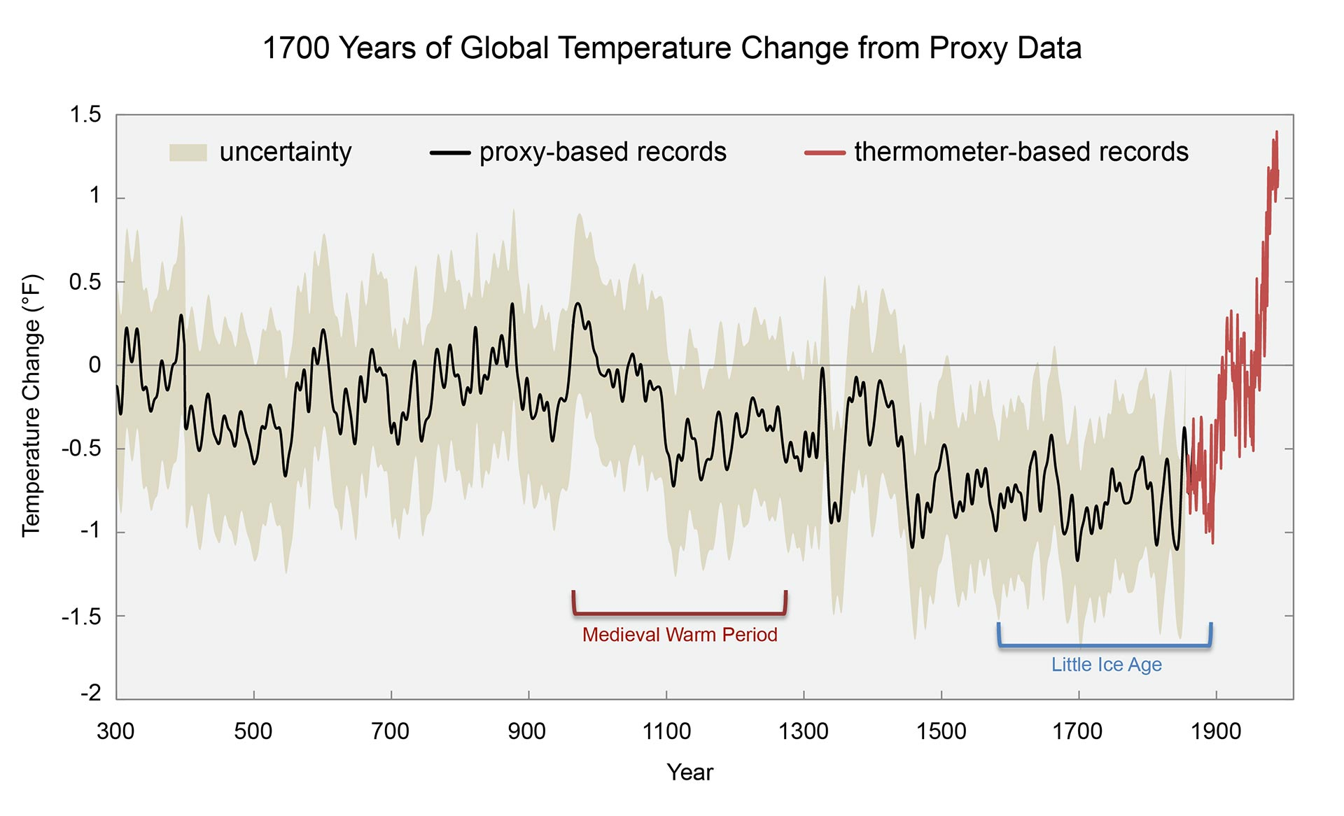 1700 Years of Temperature Change from Proxy Data