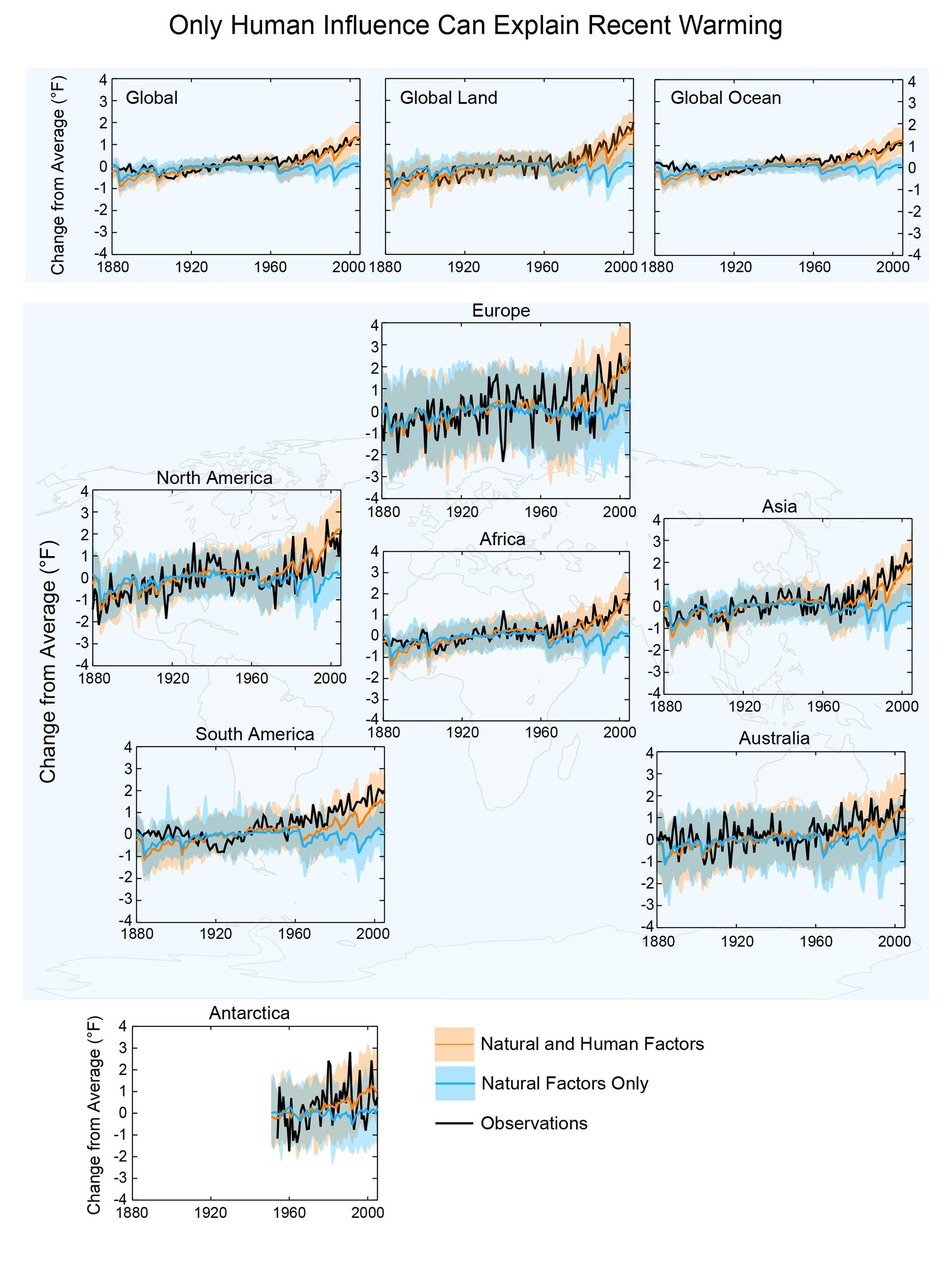 Human Impact of Global Warming