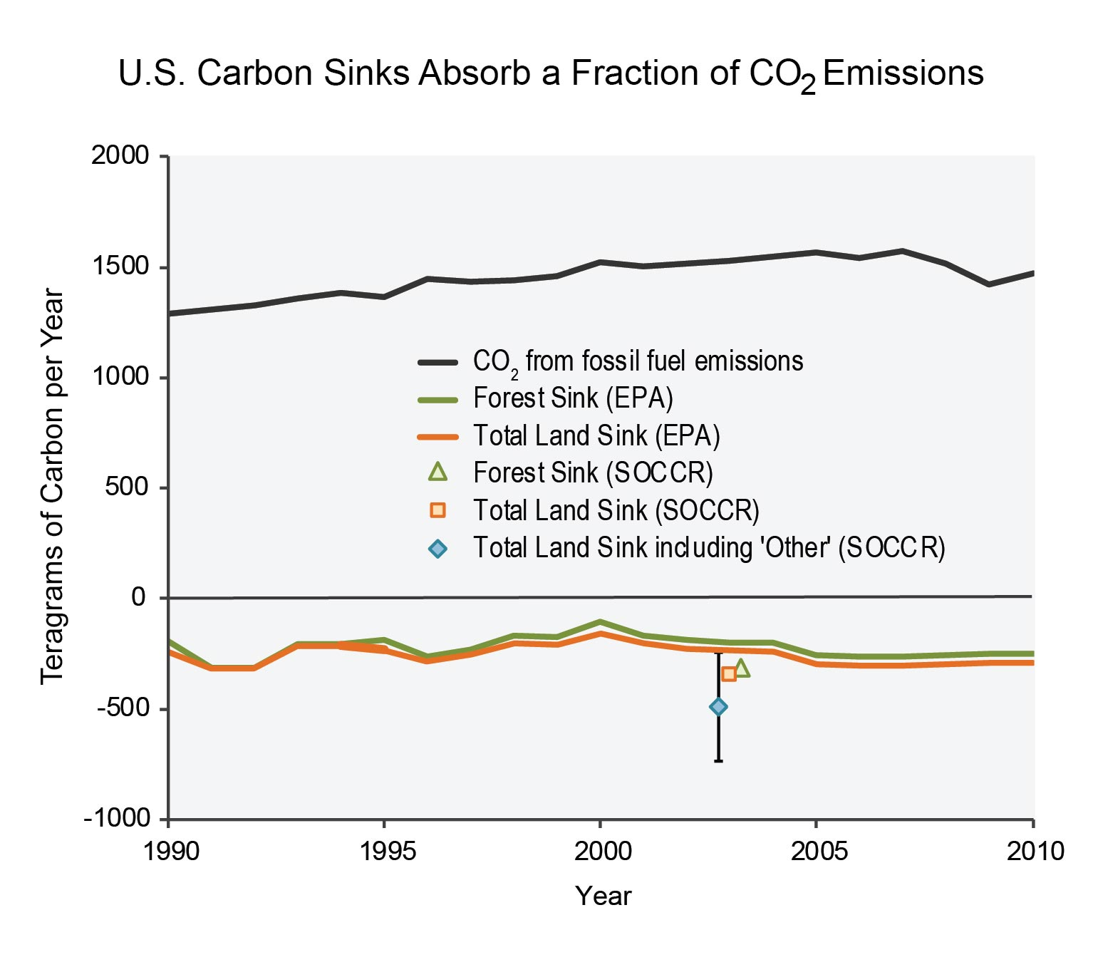 Biogeochemical cycles national climate assessment figure 155 us carbon sinks absorb a fraction of co2 emissions ccuart Choice Image