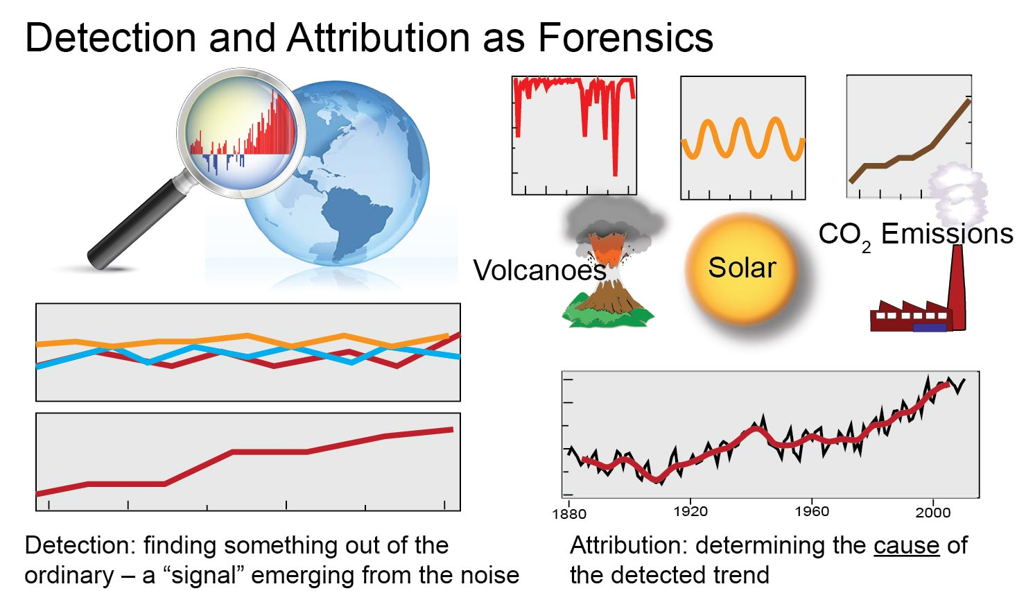 Detection and Attribution as Forensics