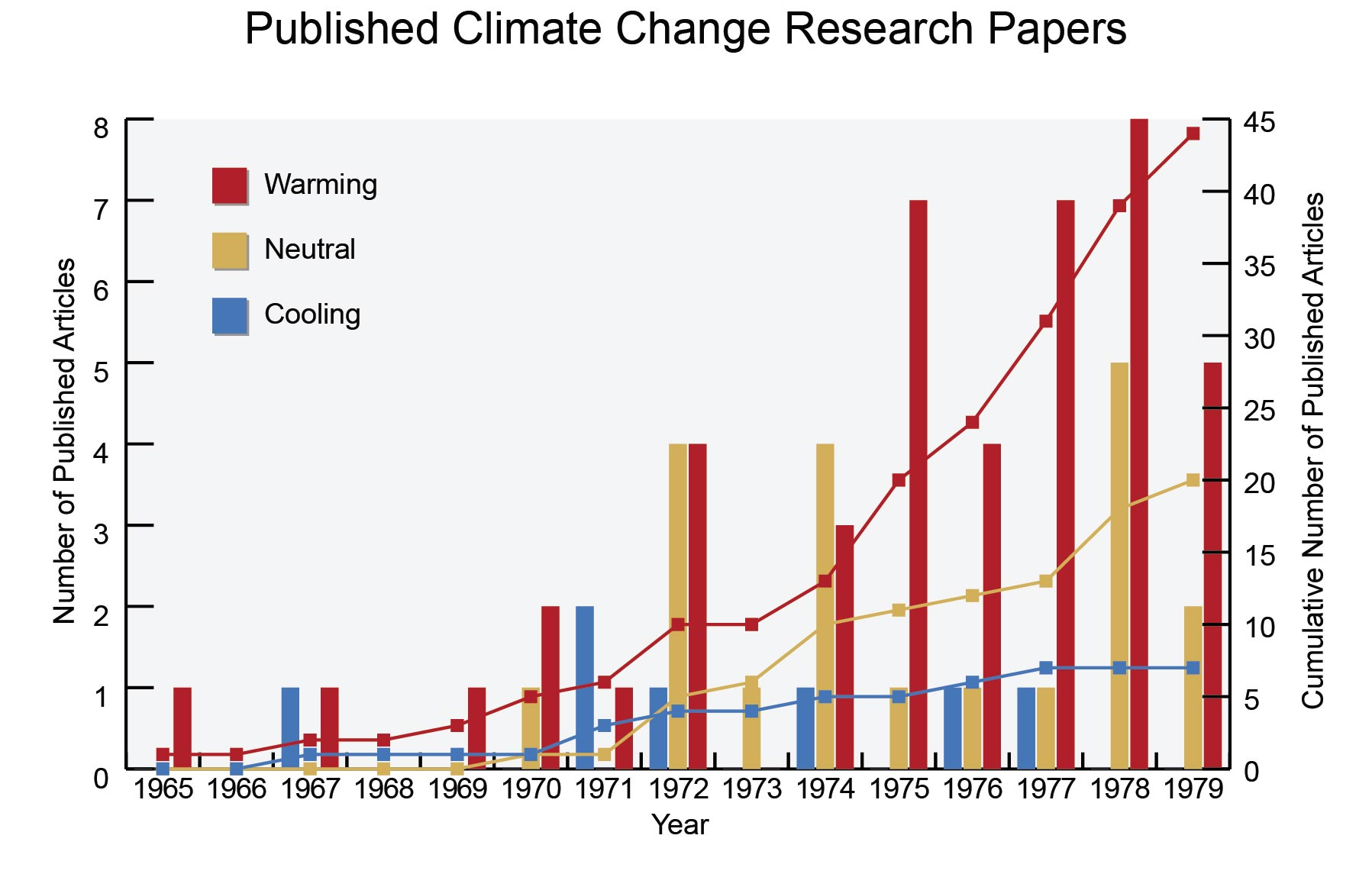 climate change research paper