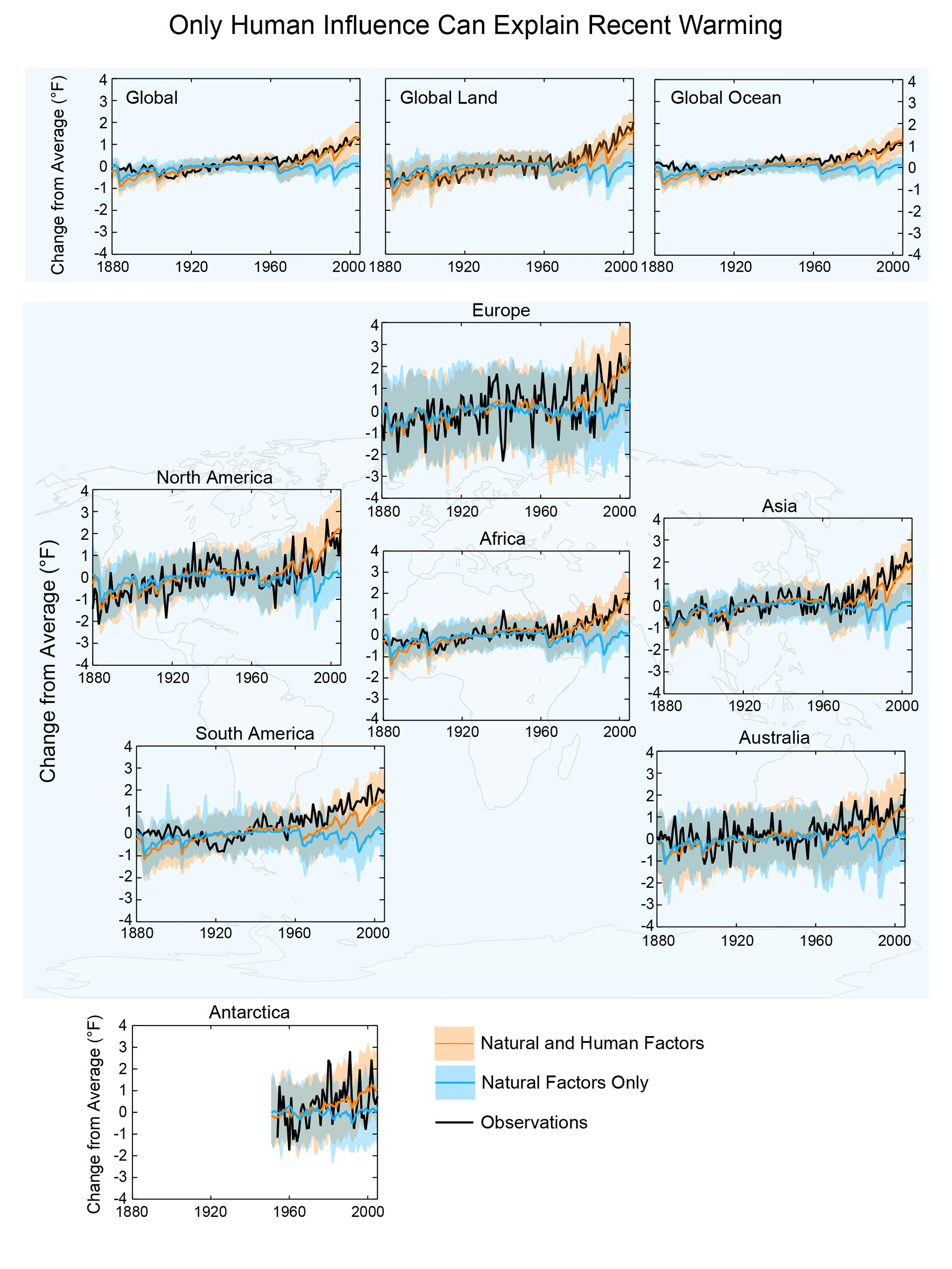 graphs depicting human influence on global warming