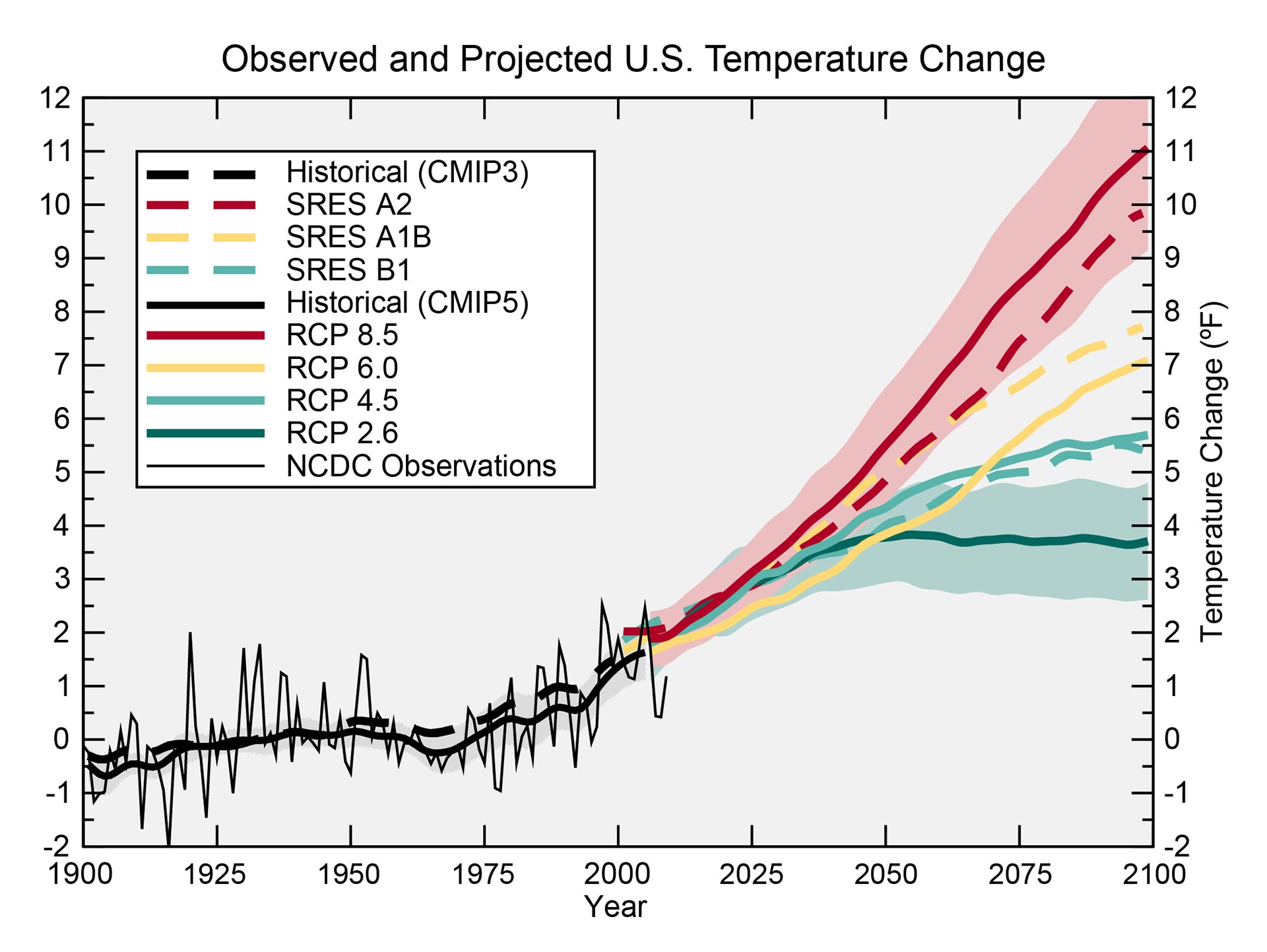 Observed and Projected U.S. Temperature Change