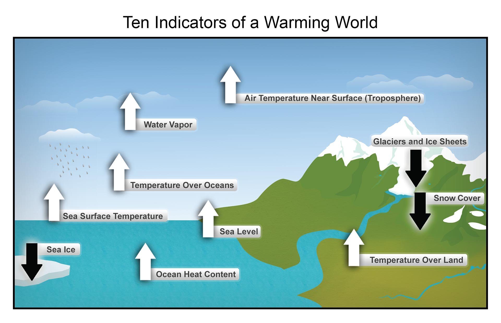 the negative effects of human activities on the altitude pattern of atmospheric temperature Climate is a measure of the average pattern of variation in temperature, humidity, atmospheric pressure, wind, precipitation, atmospheric particle count and other in some regions and flooding in others, is a major part of predicting the potential effects of global climate change on human activities and natural ecosystems.
