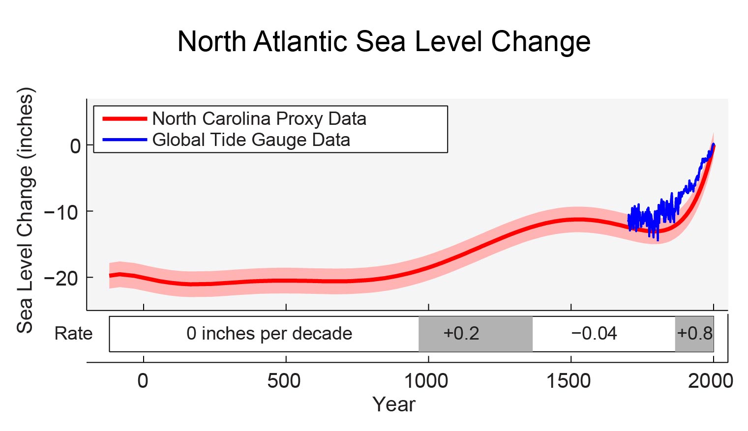 North Atlantic Sea Level Change