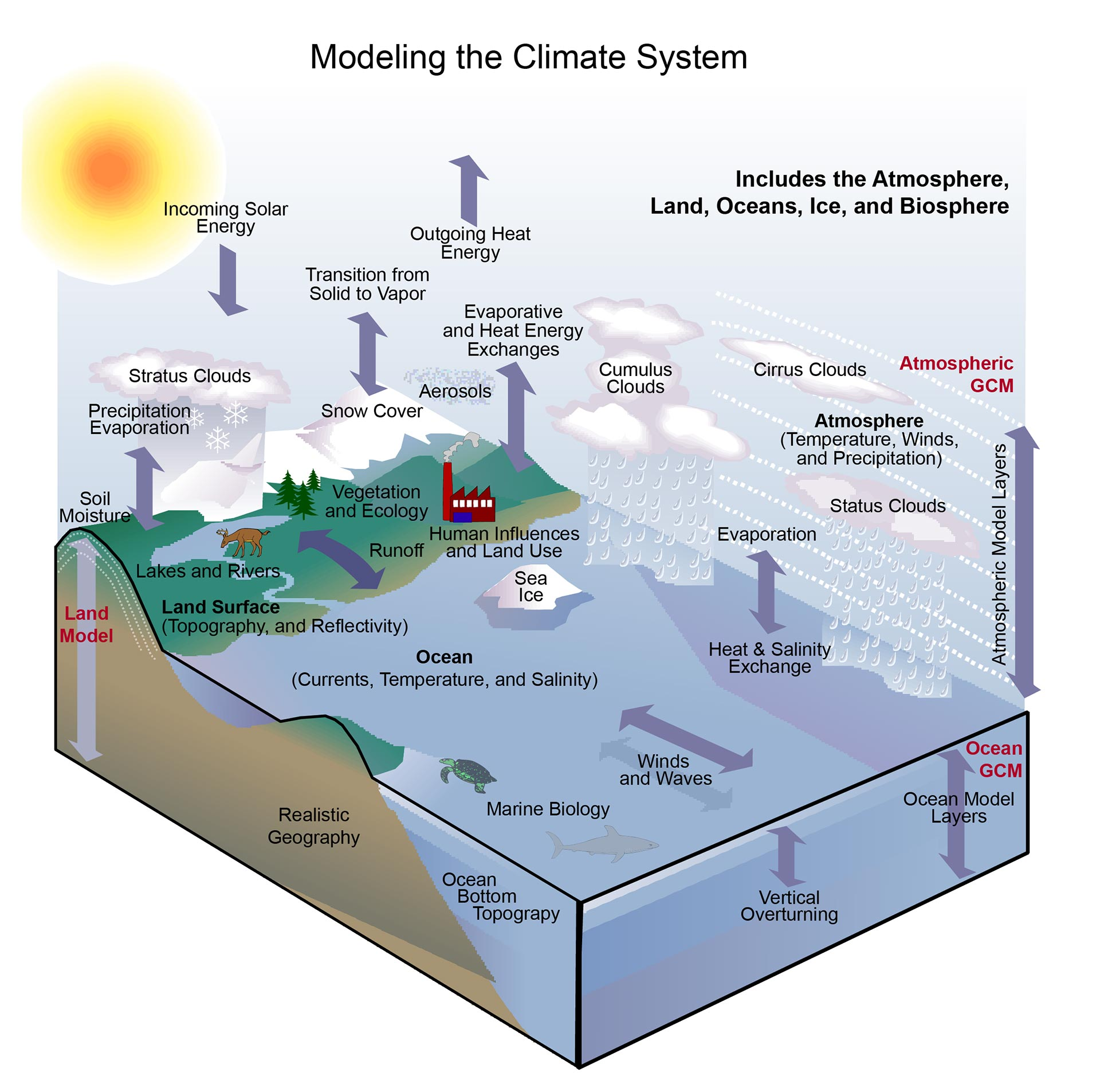 Weather And Climate : Modeling the climate system national assessment