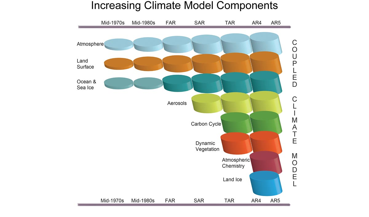 Increasing Climate Model Components