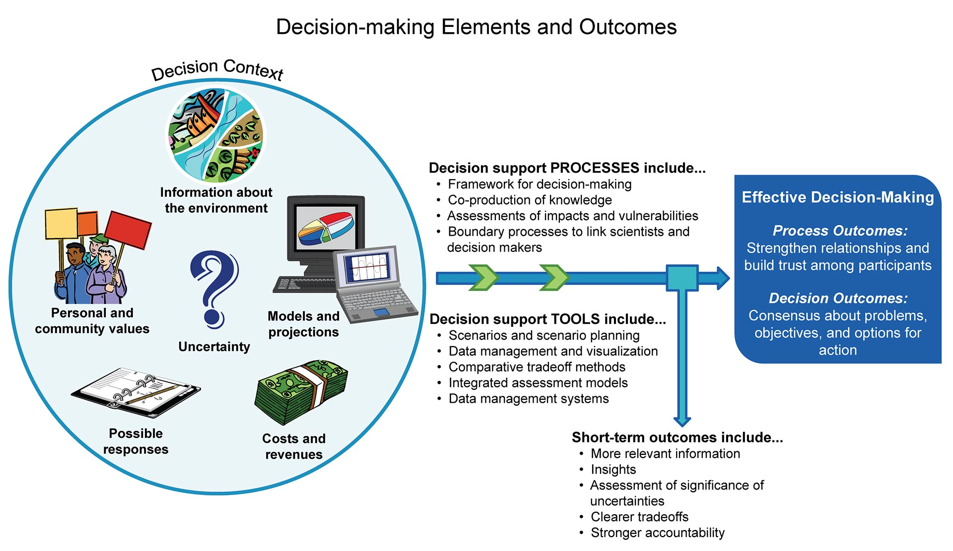 information systems supporting business processes And disseminate information to support we have reviewed how the business use of information systems has and processes involved in making these systems.