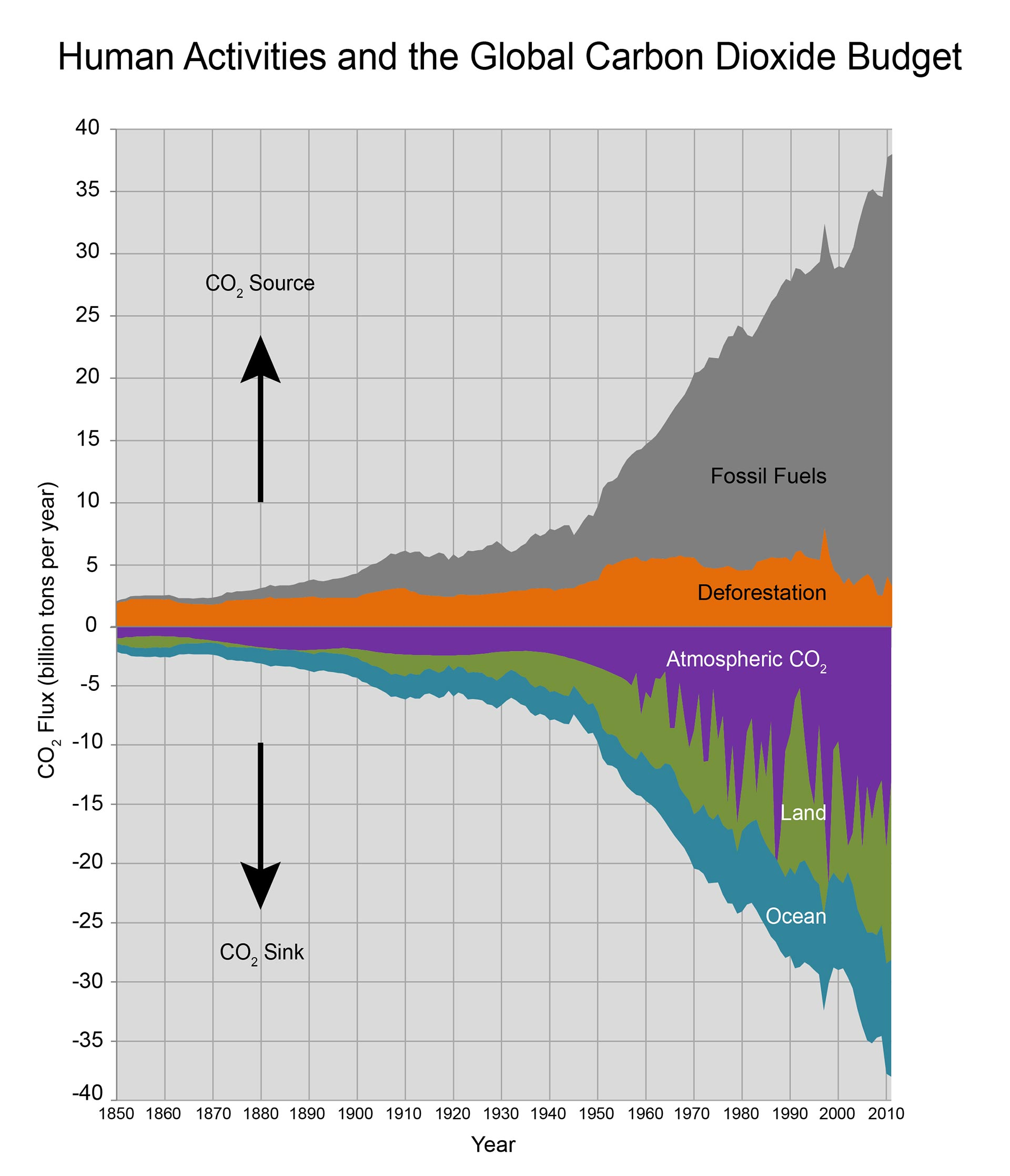 Figure 27.1: Human Activities and the Global Carbon Dioxide Budget ...