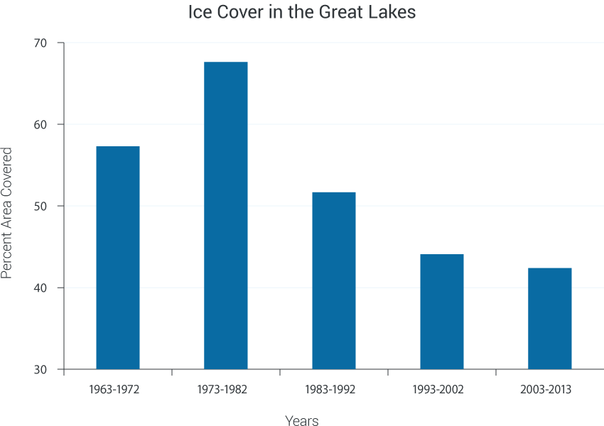 Great Lakes Ice Cover Decline