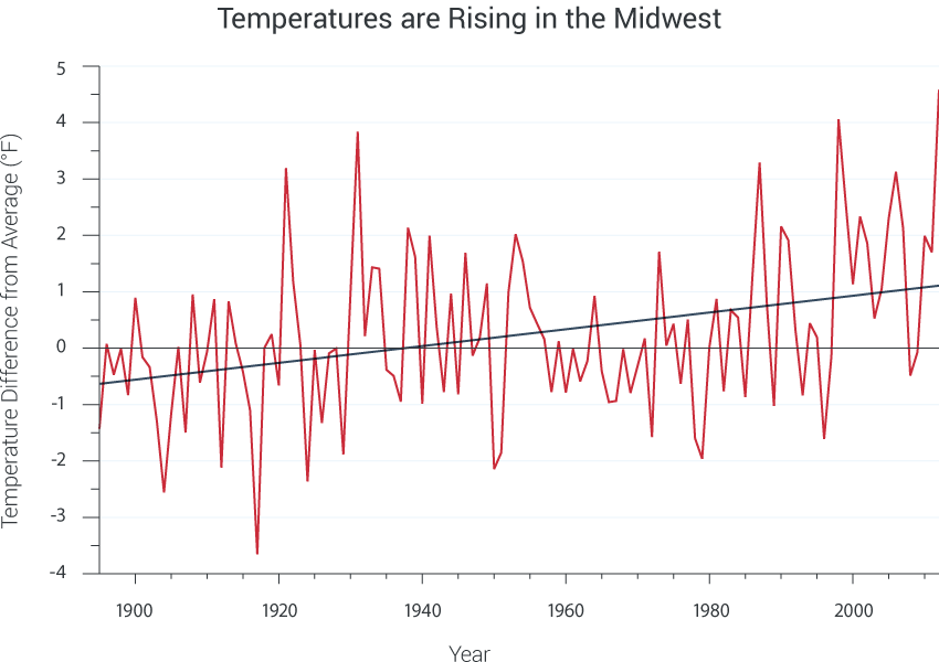 Midwest National Climate Assessment