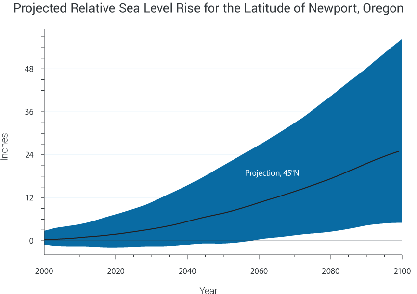 Projected Relative Sea Level Rise for the Latitude of Newport, Oregon