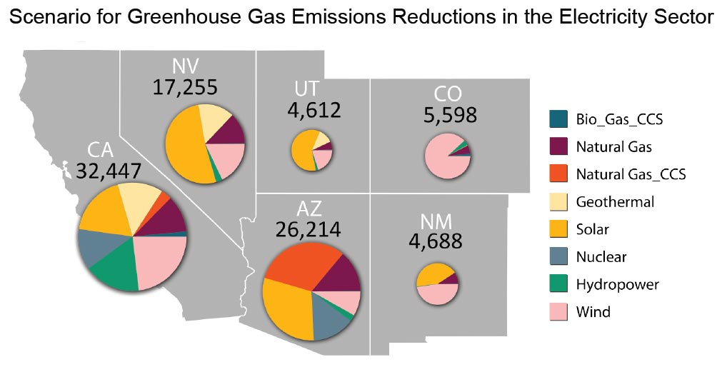 Figure 20 3 Scenario For Greenhouse Gas Emissions Reductions In The Electricity Sector