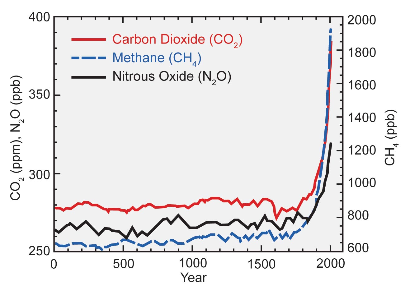 2000 Years of Heat Trapping Gas Levels