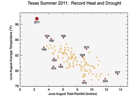 Texas Summer 2011: Record Heat and Drought